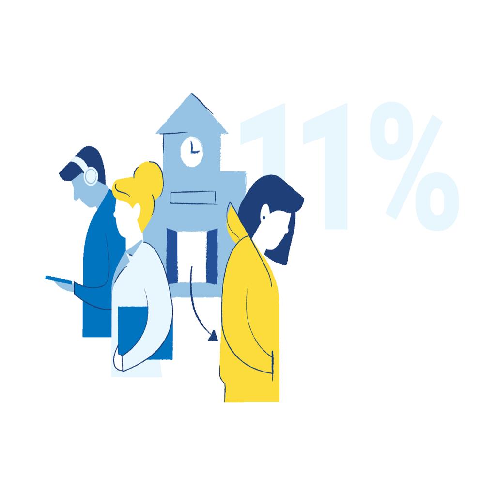 Grafik: Drei gezeichnete Personen verlassen ein Gebäude. Im Hintergrund steht groß 11 %.