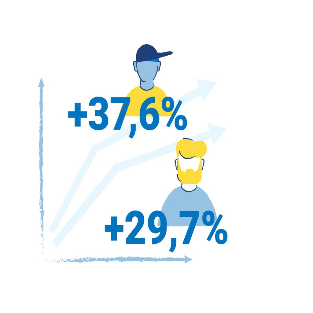 Grafik: Ein zweiachsiges Diagramm. Zwei Pfeile symbolisieren einen Verlauf. Eine gezeichnete Figur mit Mütze und eine mit Vollbart. Davor die Zahlen 36,7 % und 29,7 %.
